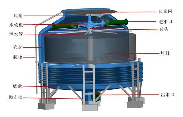 浙江圆形水轮机冷却塔